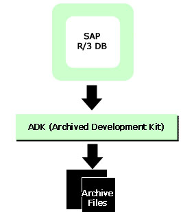 Archive Developmenr Kit Functions